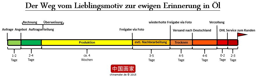Zeitleiste zur Darstellung der einzelnen Schritte bis zur Lieferung
